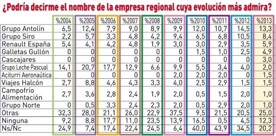 ¿Cuál es la empresa regional cuya evolución más admira?